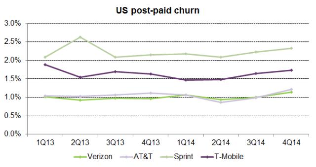 US_post-pay_churn