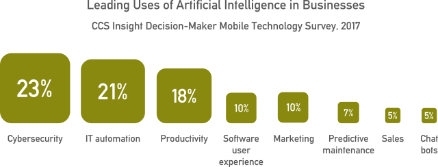 Leading uses of artificial intelligence in the workplace