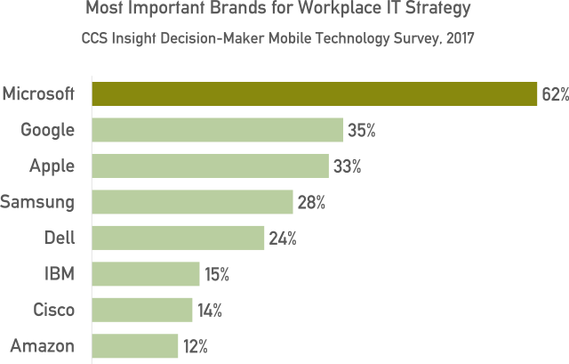 Most important brands for workplace IT strategy