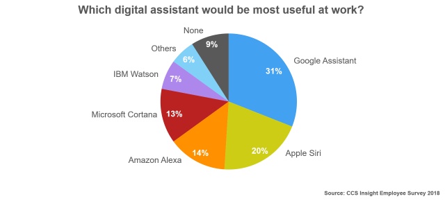 Digital Assistant at Work