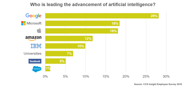 Who Leads Advancement of Artificial Intelligence