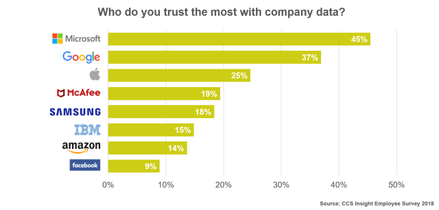 Trust with Company Data