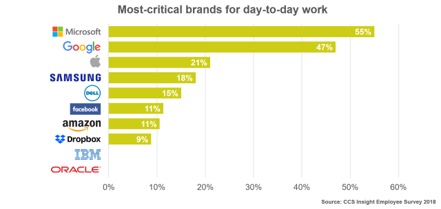 Most-Critical Brands for Day-to-Day Work