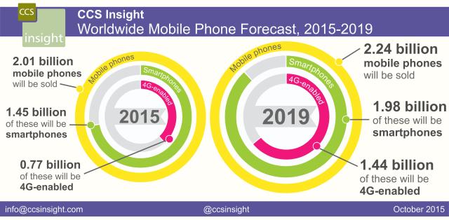 CCSInsight_Phones_forecast_October2015