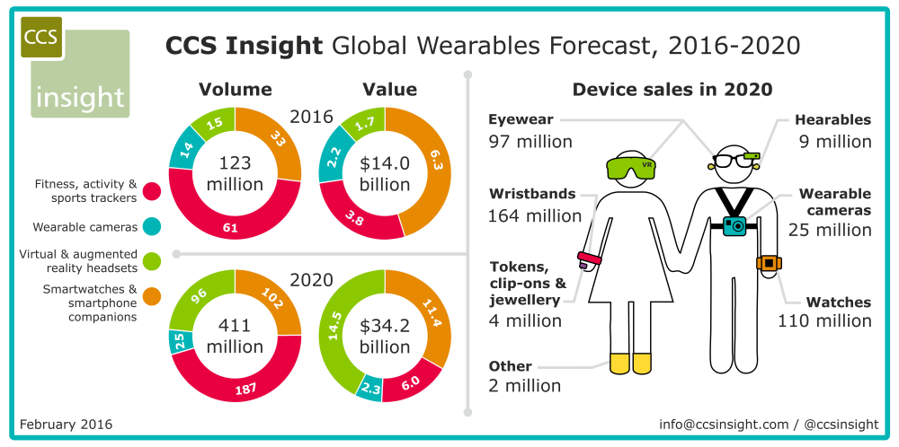 Wearables Momentum Continues - CCS Insight