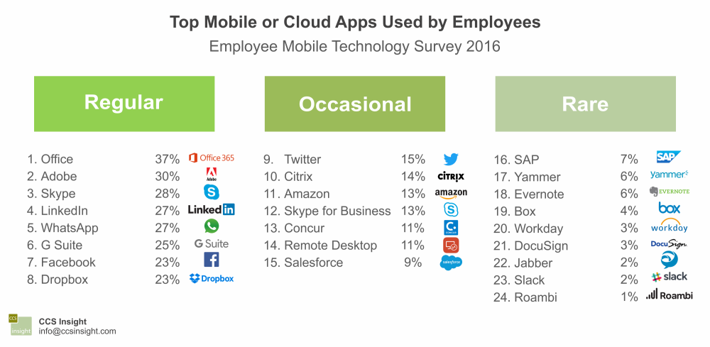 Top mobile or cloud apps used by employees