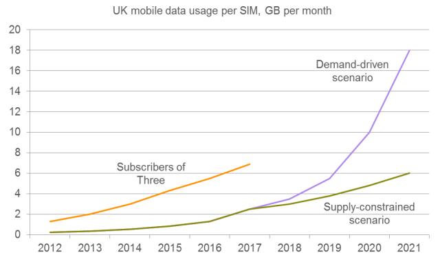UK_operator_forecast_chart