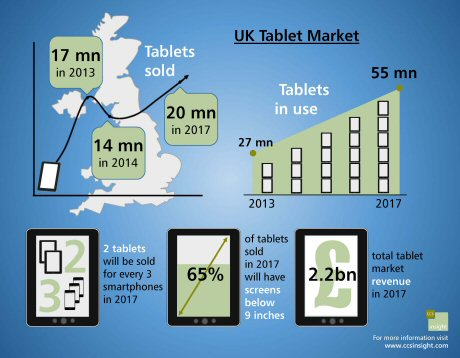 ccs_uk_tablet_forecast_jan2014_s