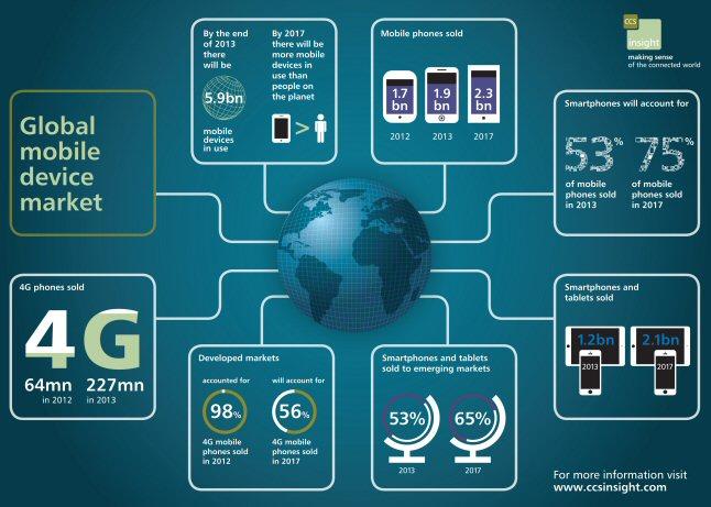 Previsione infografica